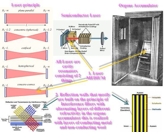Bioresonance-LaesEr – improved Orgone accumulator