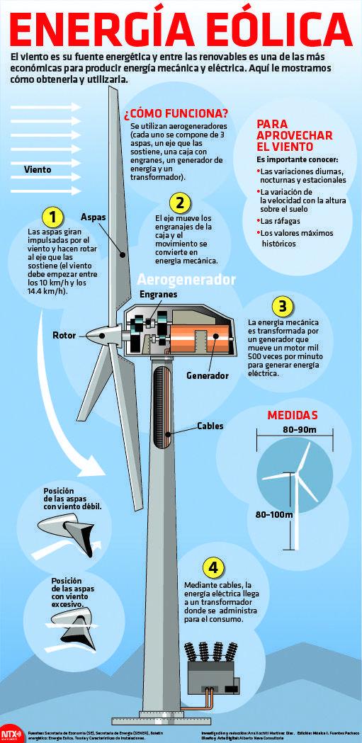 El Viento Es Económicas Para Producir Energía Mecánica Y Eléctrica Aquí Le Mostramos Cómo Obtenerla Y U Energía Renovable Tecnología De Energía Energía Eolica