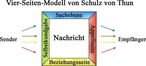 Kommunikationsmodell Kommunikationsmodelle Schulz Von Thun Lehrer Planer