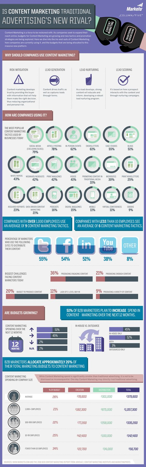 Content Marketing vs. Traditional advertising #infographic @Marketo