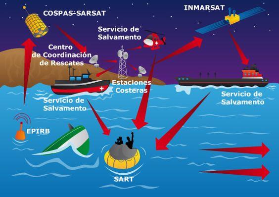 Comunicaciones marítimas en el sector marítimo y pesquero: SMSSM. Conceptos