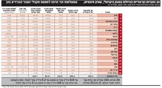 20 החברות הציבוריות הגדולות במשק הישראלי שכר בכירים Pinterest - customer comment card template