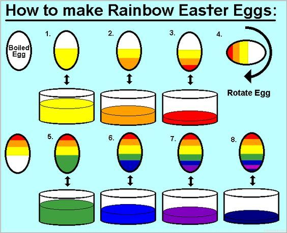 How To Make A Rainbow Colored Easter Egg Diagram Coloring Easter Eggs Easter Eggs Easter Eggs Diy
