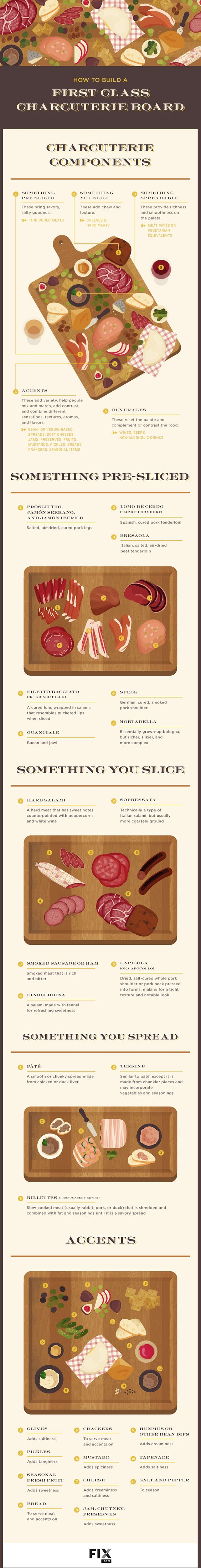 how to make a good charcuterie