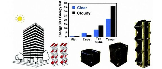Efficiency boosts from changing structures of solar panels