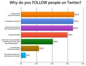 Tweeting Your Own Horn: Tips on What Twitter Followers Dig In Posts #TwitterMarketingTips #AAM