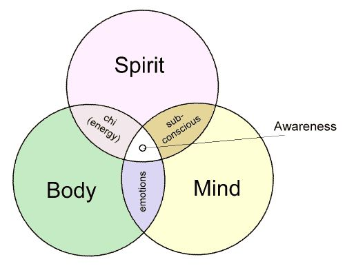 how to meditate to connect with spirits