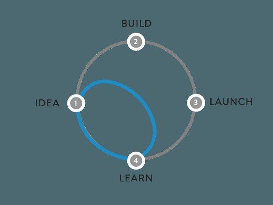 O Design Sprint pega um atalho
