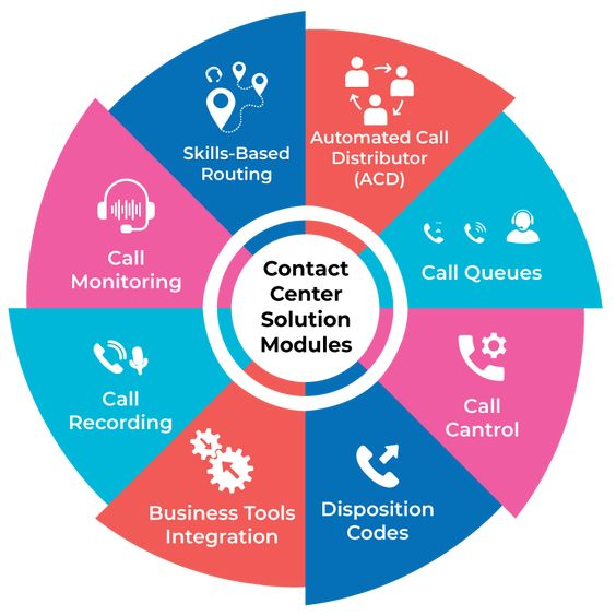 Best contact center solution modules for call center software, BPO, KPO