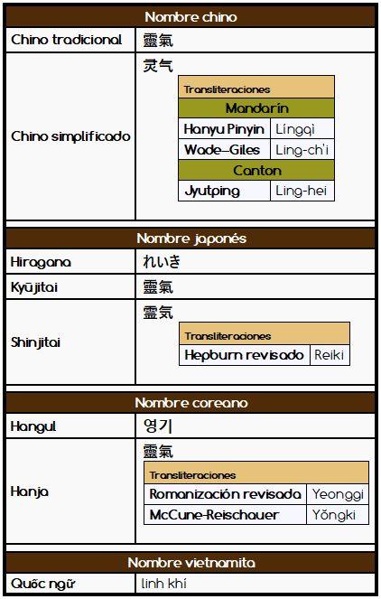 Reiki en otros idiomas orientales