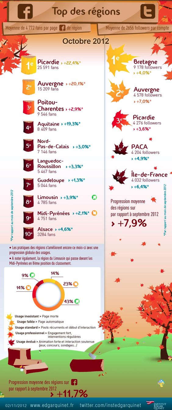 Top of french regions on Facebook and Tweeter october 2012