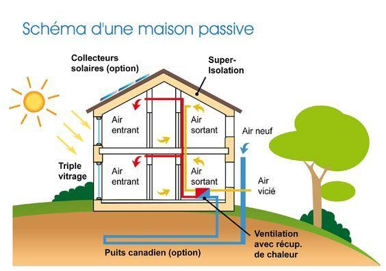 Schéma du0027une maison passive Maison passive Pinterest Construction