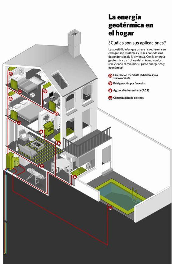 Aplicaciones de la energía geotérmica en el hogar. #Quenergia #qhogar #Qsoluciones