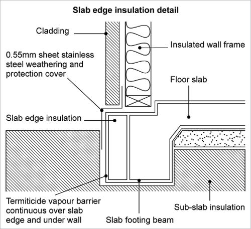 A Line Drawing Showing The Components Required To Reduce Termite Risk The Floor Slab And Slab