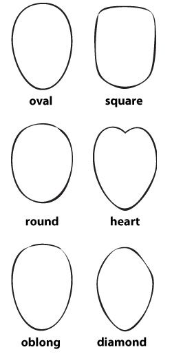 Determining your face shape
