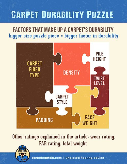 Carpet Durability Face Weight Density Wear Rating And Twists Discount Carpet Buying Carpet Types Of Carpet