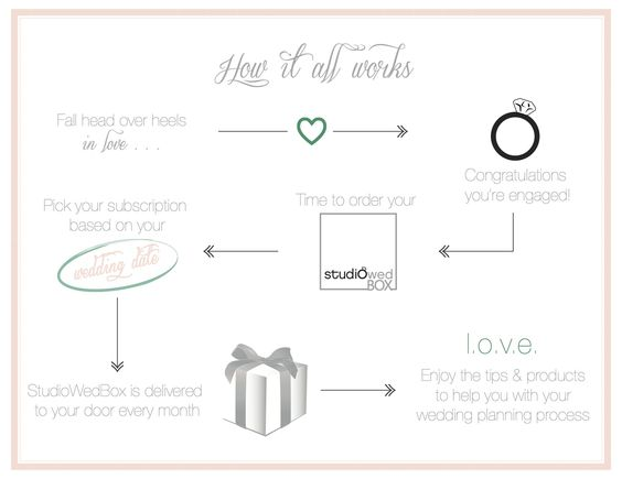 engagment gift monthly subscription box