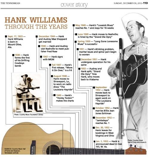 Hank Williams timeline | Visit our new infographic gallery at http ...