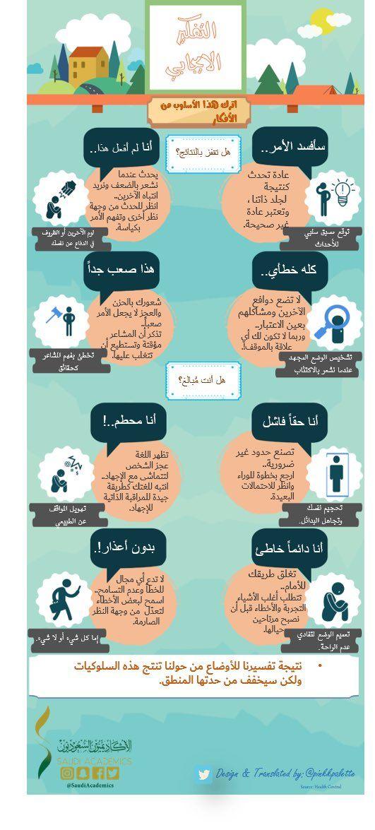 مهارات التفكير الإيجابي انفوجرافيك New Things To Learn Learning Websites Learn Arabic Language