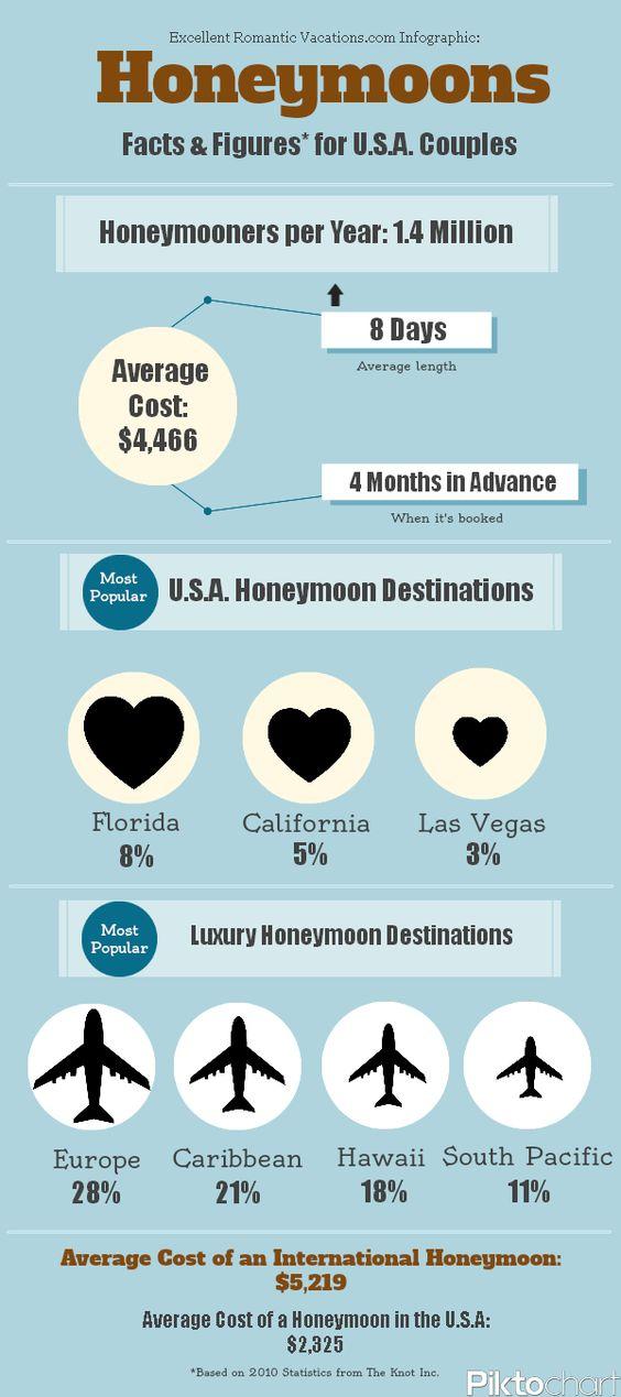 Average length of honeymoon