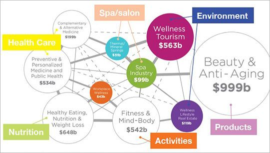 Statistics Facts Wellness Institute Workplace Wellness