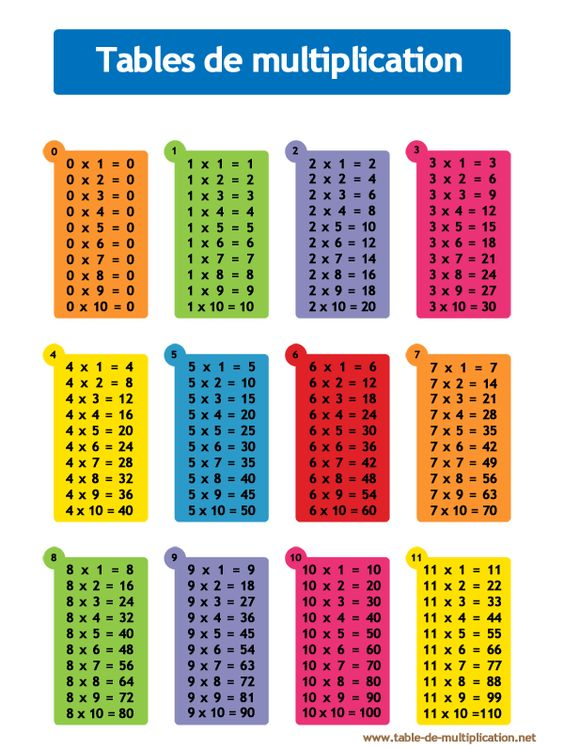 Table de multiplication les tables pinterest for Les tables de multiplication en ligne