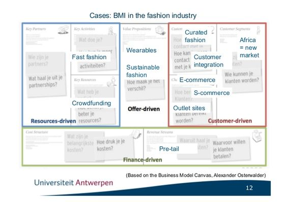 Cases: BMI in the fashion industry                                          Curated                                       ...
