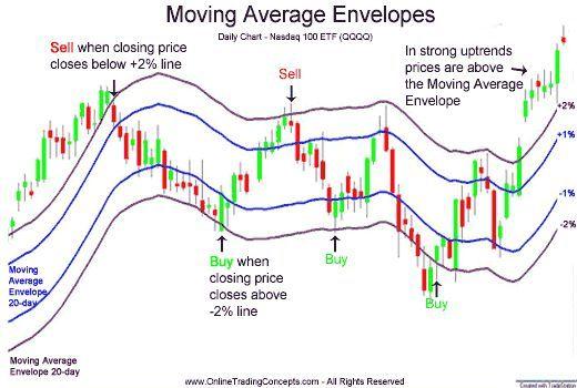 Moving Average Envelopes Moving Average Stock Trading Forex