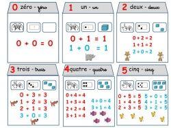 Cp lecon sur les maisons des nombres de 0 a 5 la for Calcul classe energetique maison