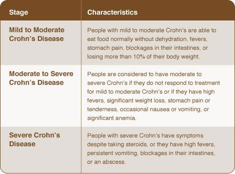 Is Crohn's disease a good topic?