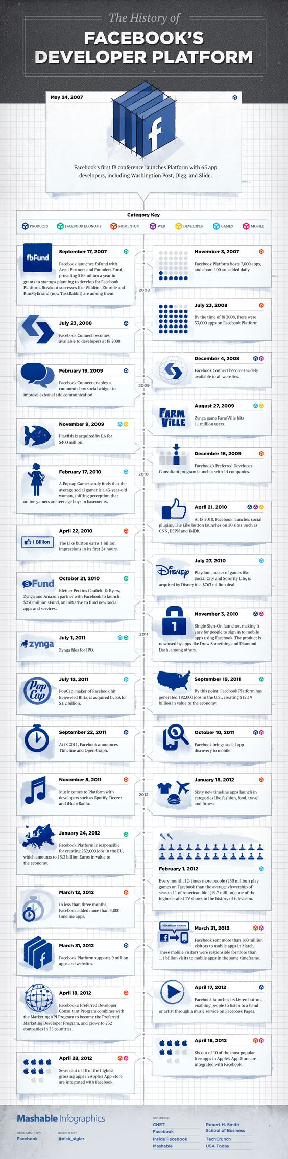 The History of #Facebook's Developper Platform -> infographic