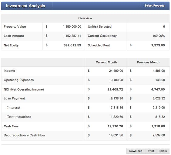 Investment Analysis by TrueRent TrueRent Property Management - investment analysis