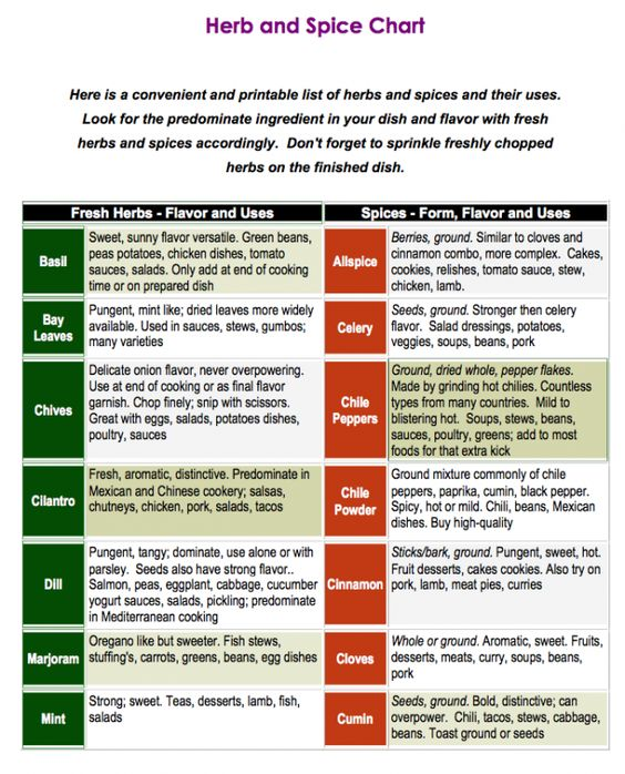 Herb and Spice Chart  How to use herbs from your garden.