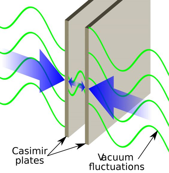 An illustration of the Casimir Effect between two parallel plates. Image credit: Wikimedia Commons user Emok, under a c.c.a.-s.a.-3.0 license.