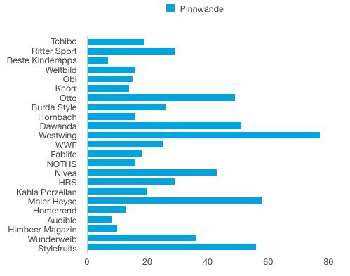 Deutsche Unternehmen auf Pinterest: Anzahl an Pinnwänden