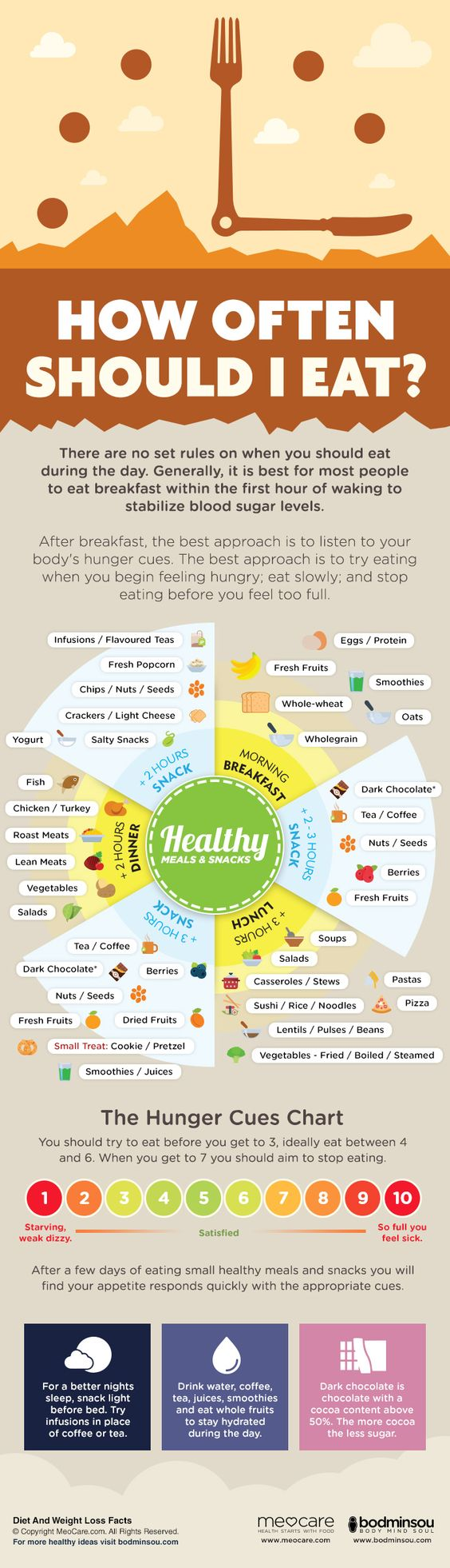 There is a lot of misinformation when it comes to meal frequency. Our infographic below has some meal examples and frequency of eating times. These are suggestions and not written in stone. Let your body be your best guide and base your eating habits around sensible times.: