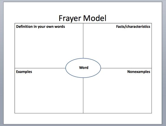Vocabulary, Frayer Model, Grades 1-5 Graphic Organizers - frayer model template
