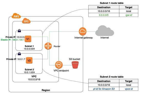 e357f42b99f2c8805da5e0f15b050b2b - Define Vpn And How It Works