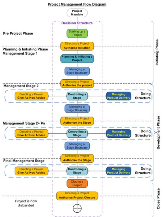 project management and projects on pinterestproject management flow diagram