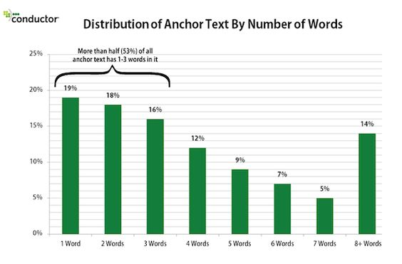How the Web Uses Anchor Text in Links