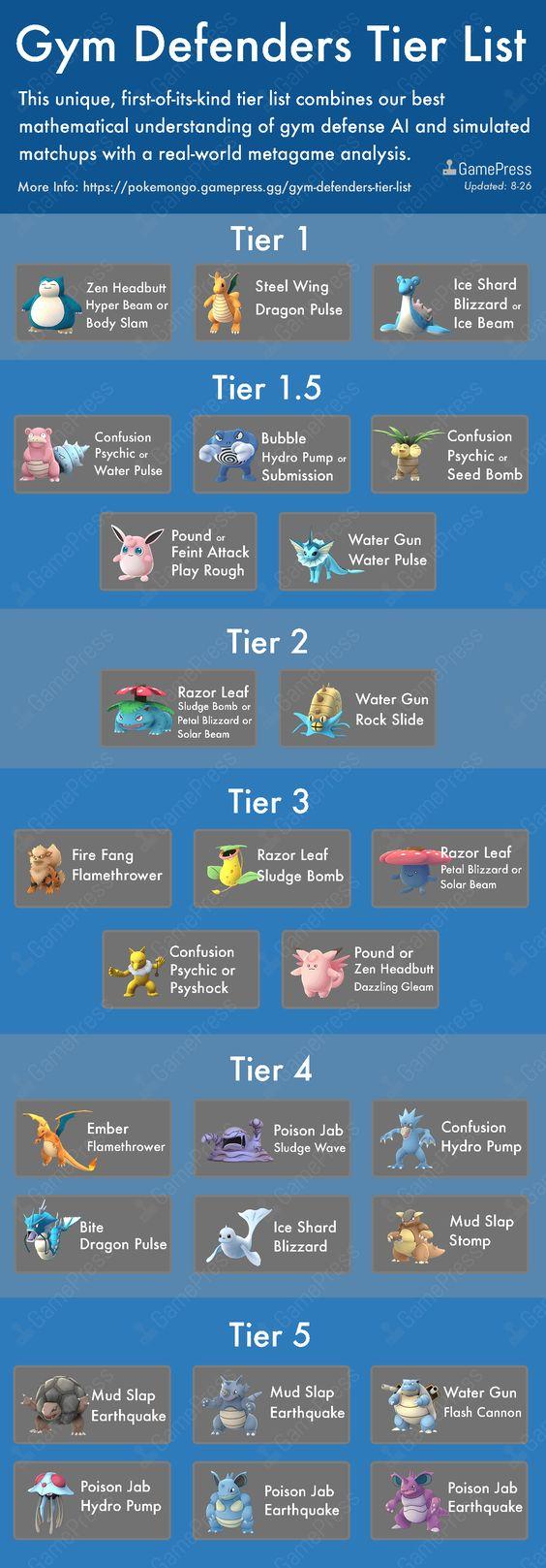 Gym Defenders Tier List (26Aug2016)