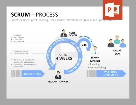 scrum produktmanagement der sprint beinhaltet die sprint planung daily scrums. Black Bedroom Furniture Sets. Home Design Ideas