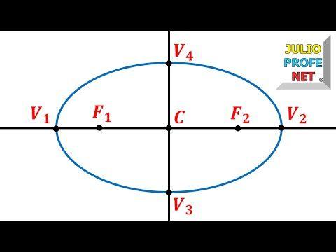 Trazado De Una Elipse Y Sus Elementos Principales Youtube Dibujos De Geometria Tecnicas De Dibujo Geometria Descriptiva