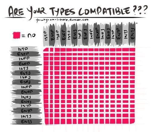 Accurate Mbti Compatibility Chart Mbti Compatibilitychart Accurate Mbti Compatibility Chart Mbti Compatibility Chart Mbti Compatibility Compatibility Chart