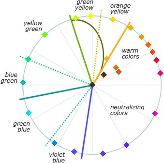 """handprint : mixing green mixing sections of the color wheel  the dotted lines show the approximate location of the """"balanced"""" hue within each section"""
