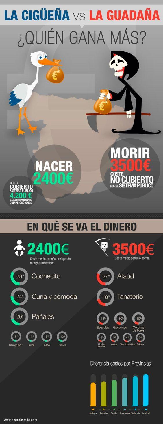 La economía de nacer y morir #infografia #infographic