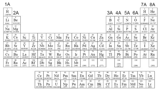 Periodic table of elements and names choice image periodic table table periodic elements names images periodic table and sample periodic table with names black and white urtaz Choice Image
