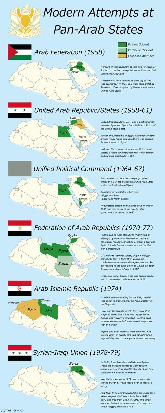 Modern attempts at Pan-Arab states