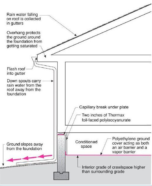 Capillary Break At Crawlspace Floor Crawlspace Foundation Insulation Concrete Slab