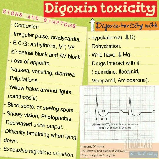 Digoxin Side Effects Usmle